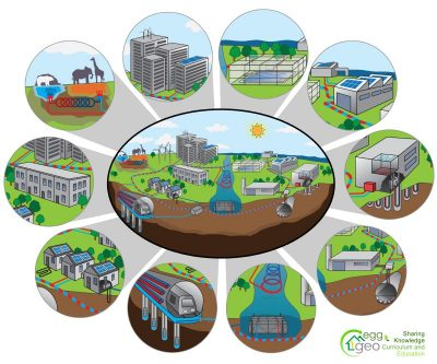 Geothermal Rising launches good geothermal heat pump overview