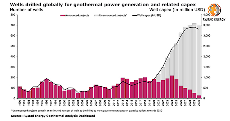 Increased interest in geothermal to push drilling activities