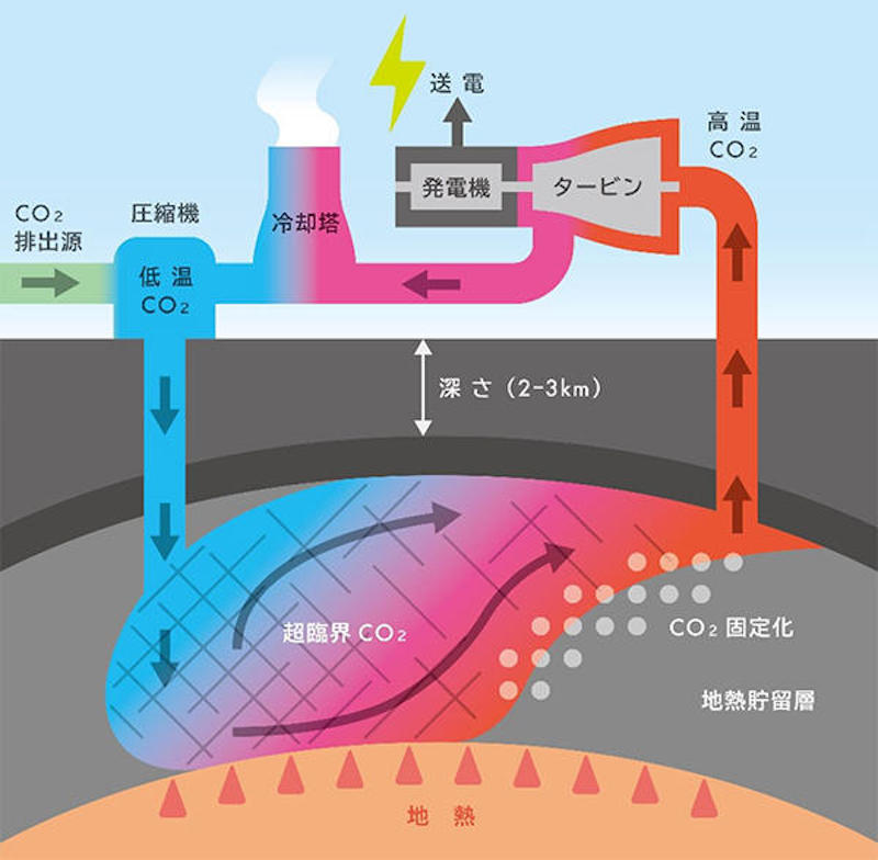 Carbon recycled CO2 geothermal power generation technology